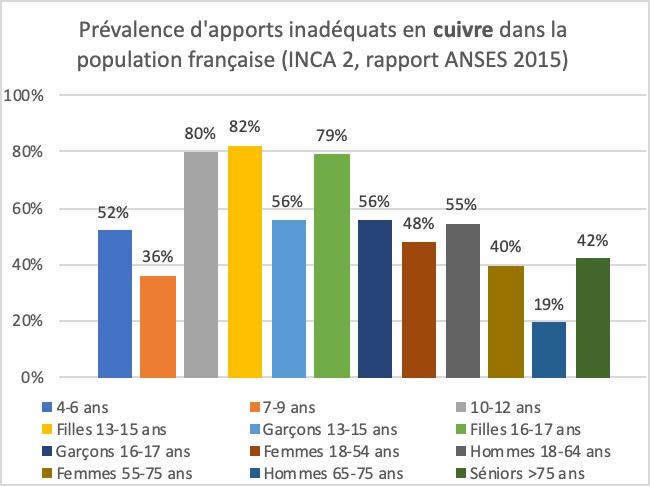 Déficiences en cuivre dans la population française
