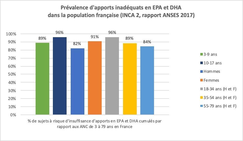 Déficiences en oméga 3 dans la population française