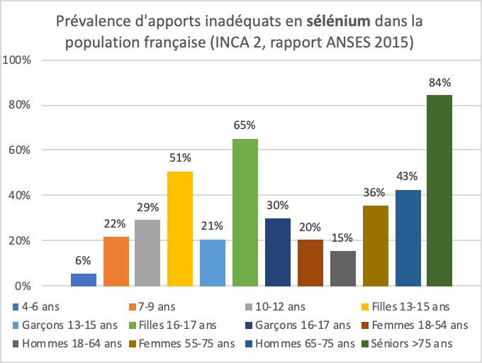 Déficiences en sélénium dans la population française