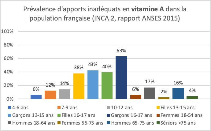 Déficiences en Vitamine A dans la population française