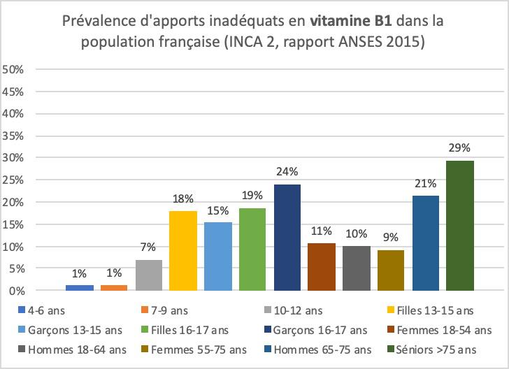 Déficiences en Vitamine B1 dans la population française