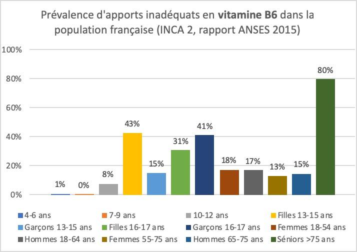 Déficiences en Vitamine B6 dans la population française