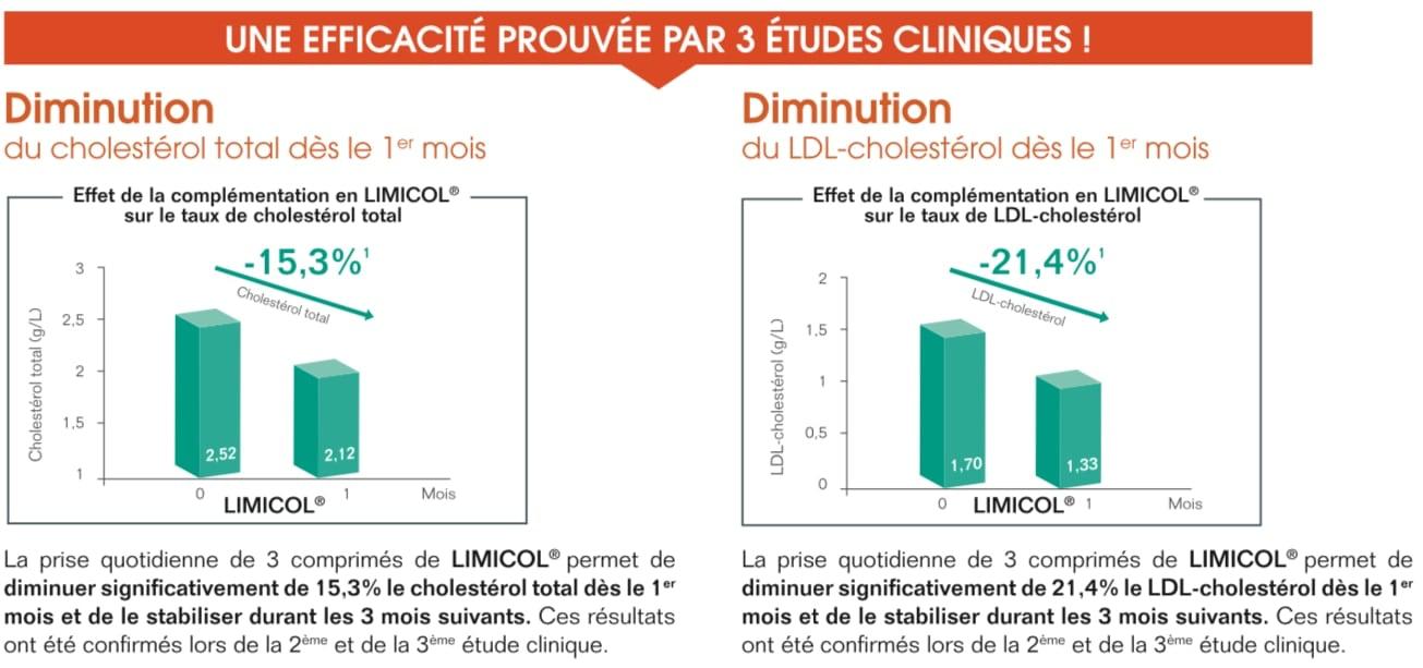 Résultats de l'étude clinique LIMICOL